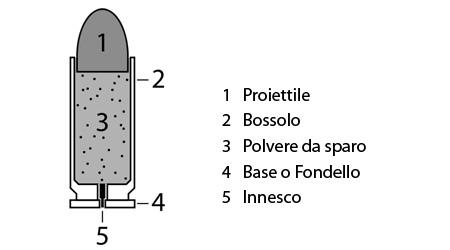 componenti munizione